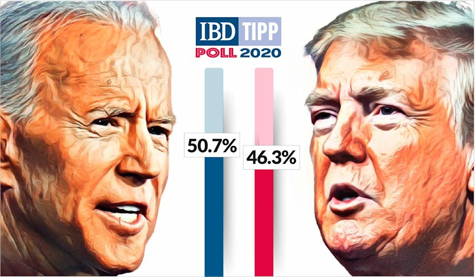 Biden Vs. Trump Poll: Joe Biden Lead Shrinks As Donald Trump Tops 2016 Vote Share, IBD/TIPP Shows