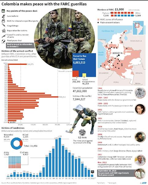 Facts and figures concerning Colombia's conflict with the FARC guerillas and the peace deal. (AFP Photo/Gustavo Izus, Tatiana Magarinos)