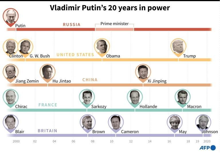 Vladimir Putin's 20 years in power and selected presidents with whom he has shared the world stage (AFP Photo/)