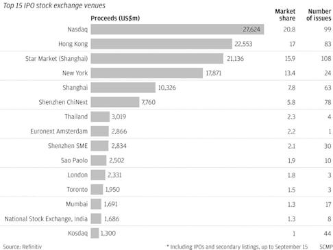 HKEX trails Nasdaq in terms of market share and IPO listings so far this year up to September 15.