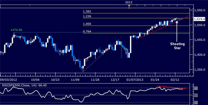 Forex_US_Dollar_May_Wobble_as_Prices_Hit_a_Two-Year_High_body_Picture_6.png, US Dollar May Wobble as Prices Hit a Two-Year High