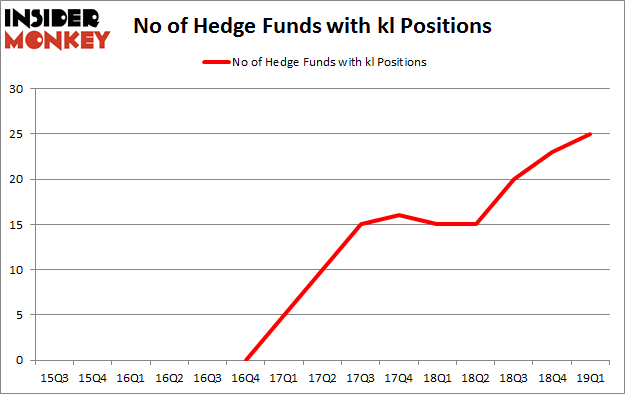 No of Hedge Funds with KL Positions