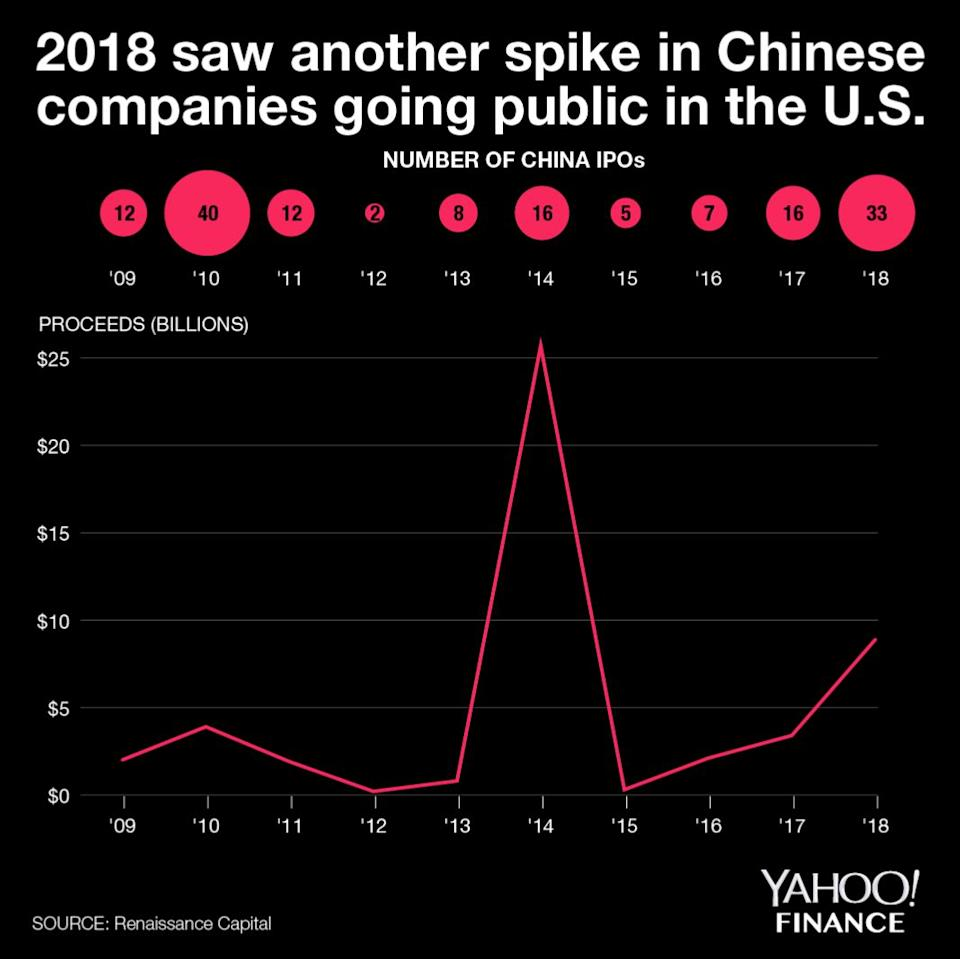 2018 saw a spike in Chinese companies going public in the U.S.