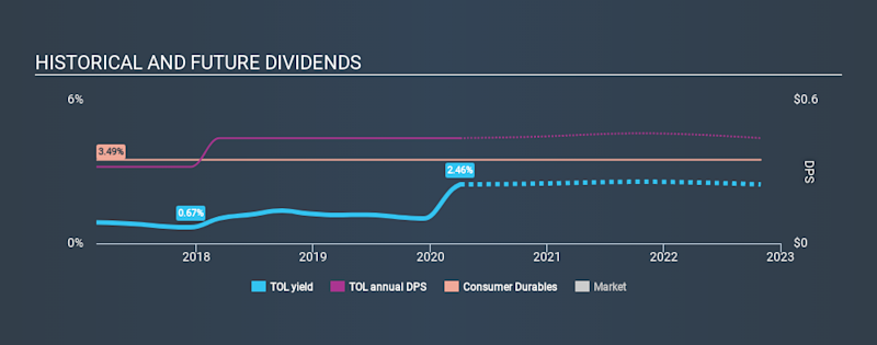 NYSE: TOL Historical Dividend Yield April 4, 2020