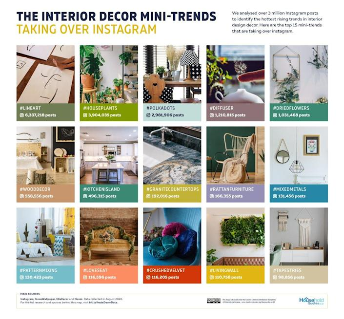 Household Quotes Reveals the 15 Most Popular Home Decor Mini-Trends on Instagram