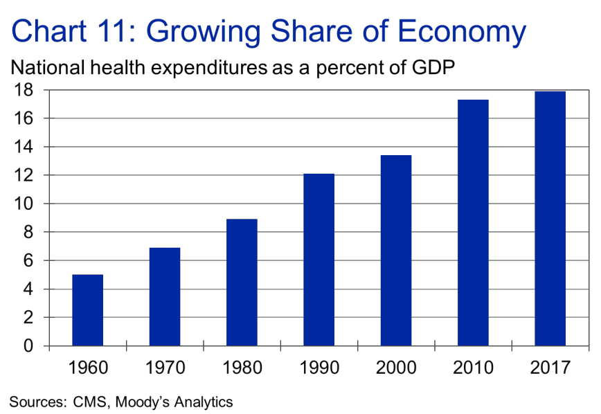 Health care costs continue to rise. (Chart: Moody's Analytics)