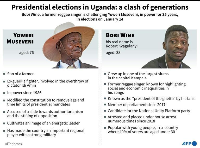 Presidential elections in Uganda: a clash of generations