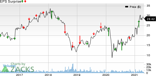 Summit Materials, Inc. Price and EPS Surprise