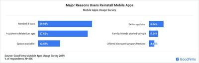 Major Reasons Users Reinstall Mobile Apps