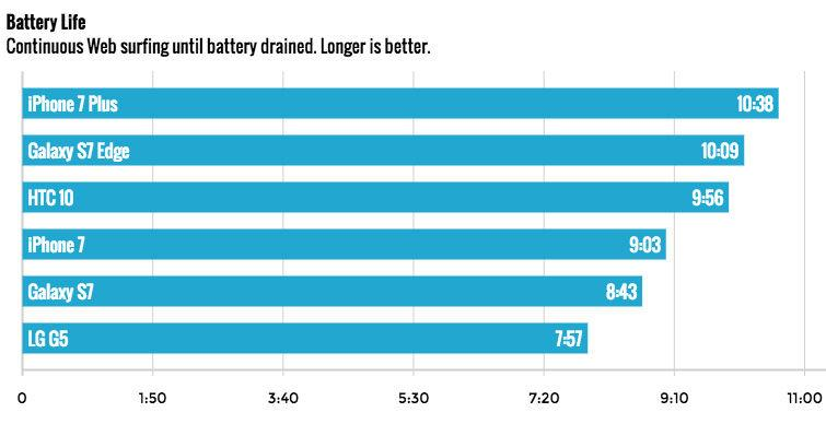 New test finds iPhone 8 Plus has the longest-lasting battery of ... | 388x755