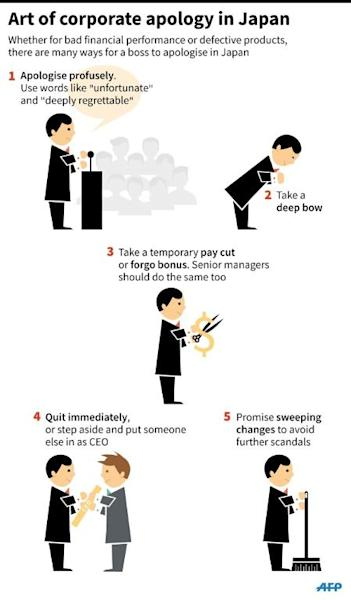 Graphic on the art of corporate apology in Japan