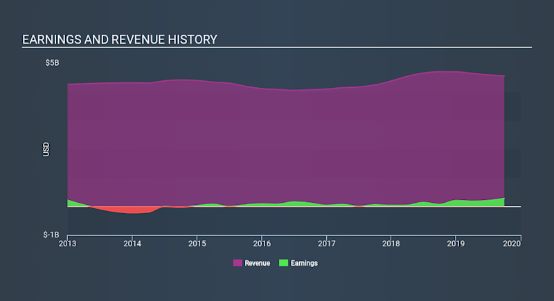 NYSE:AXTA Income Statement, December 7th 2019