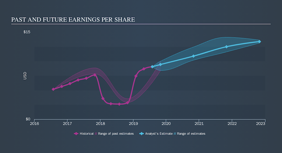 NYSE:COO Past and Future Earnings, November 12th 2019
