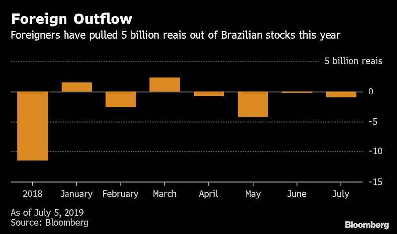 """(Bloomberg) -- Overhauling the bloated public pension system has been a ubiquitous topic among Brazil investors for years now, the change nearly every money manager would cite when asked what the country needed most. Now that it's finally here, traders seem to want a whole lot more.The revamp, which is expected to save the government almost 1 trillion reais ($266 billion) over the next decade, has mostly been priced into local assets, with the currency, stocks and bonds all among the world's best performers this year.For further gains to take hold, investors want to see interest-rate cuts, a rebound in economic growth and further progress in government efforts to shore up the economy. Measures including rewriting the tax code to privatizing state-run companies are in focus.""""The pension reform is like a gate. It has to pass for the gate to open,"""" said Jan Dehn, Ashmore Group Plc's London-based head of research. """"Without pension reform Brazil's outlook is unsustainable. With it, the economic cycle can begin to recover.""""The effort to cut benefits for retirees, which proponents said was needed to shore up Brazil's fiscal accounts, was marked by countless setbacks, delays and fierce pushback. The topic itself has been around for decades: Adriana Dupita, who covers Brazil and Argentina for Bloomberg Economics, recalls heated debate about it back when she started working as an economist in 1996. The never-ending cycles of debate made it a """"Groundhog Day'' for Brazilian analysts.Brazil came close to pushing through the reform two years ago, with then-President Michel Temer almost done gathering enough support to put the bill to a vote when accusations of corruption rocked the government and buried any chance for the legislation.The version proposed by President Jair Bolsonaro has been in the works since February, plodding through the procedural steps before reaching the lower house floor for the first of two required votes. Late on Wednesday, 379 lawmakers voted in favor of"""