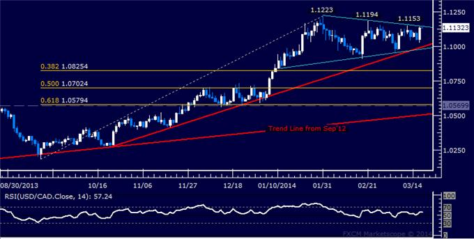 dailyclassics_usd-cad_body_Picture_7.png, USD/CAD Technical Analysis: Upward Push Stalls Sub-1.04