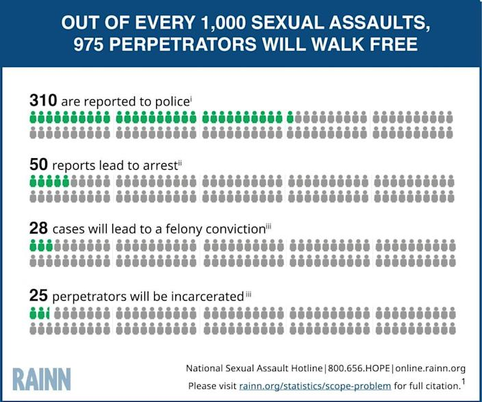 975 out of 1000 perpetrators will walk free