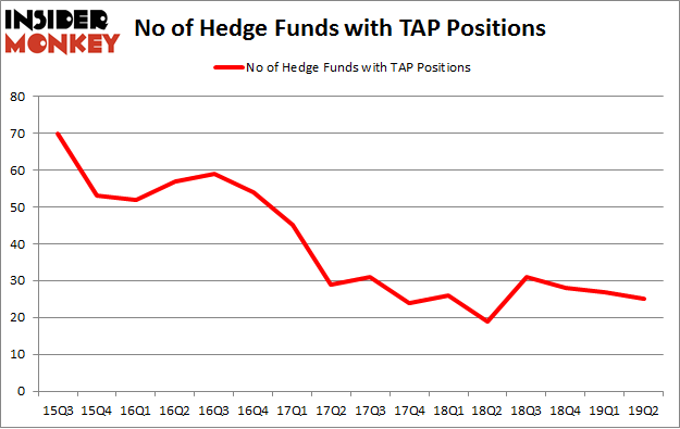 No of Hedge Funds with TAP Positions