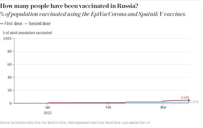How many people have been vaccinated in Russia?