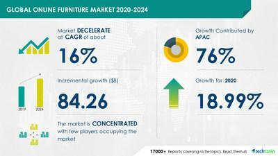 Technavio announced its latest market research report titled Online Furniture Market by Application and Geography - Forecast and Analysis 2020-2024