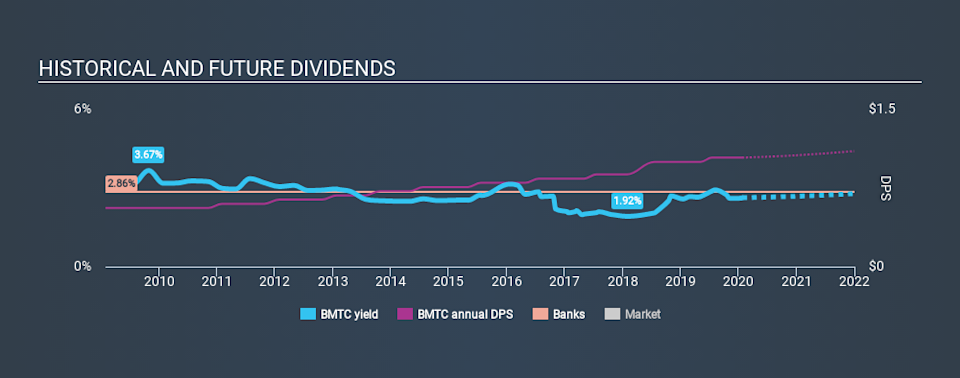 NasdaqGS:BMTC Historical Dividend Yield, January 26th 2020