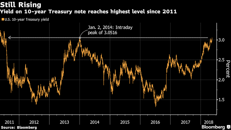 Pimco Sees U.S. 10-Year Treasury Yields Topping Out at 3.5%