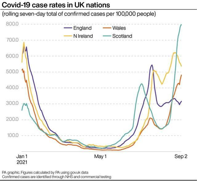 Covid-19 case rates in UK nations