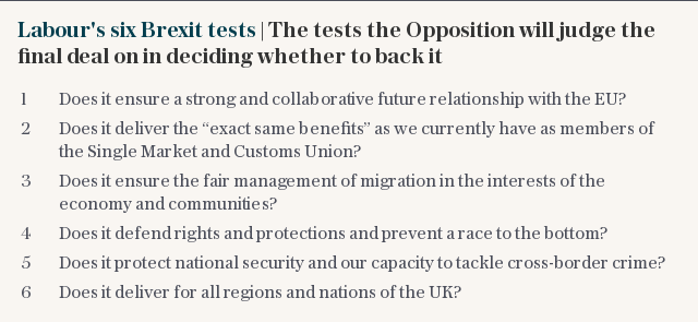 Labour's six Brexit tests | The tests the Opposition will judge the final deal on in deciding whether to back it