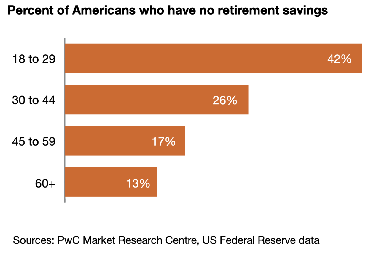 Not enough Americans are saving for retirement. (Chart: PwC)