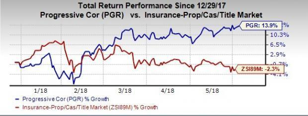 Best Value Bets From Undervalued P&C Insurance Industry: Progressive Corp (PGR)