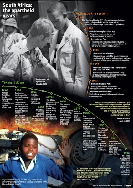 A timeline of the apartheid years in South Africa