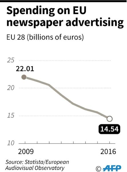 Trend in spending on newspaper advertising in the EU's 28 member countries from 2009 through to 2016