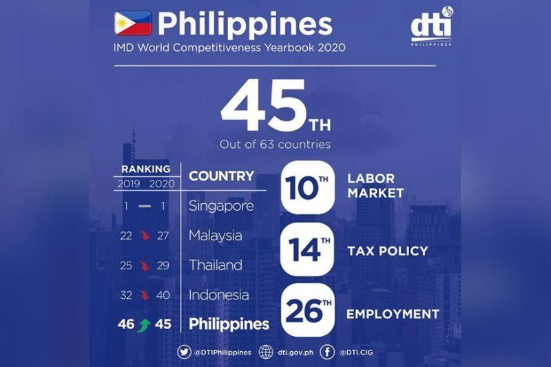 PH improves in competitiveness ranking
