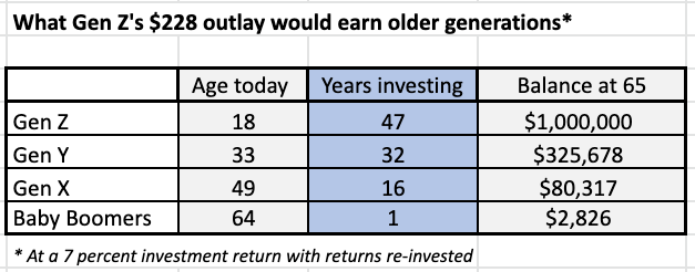 What Gen Z's $228 outlay would earn older generations. Source: Getty