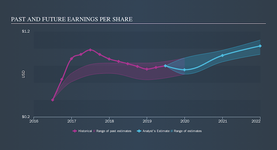 LSE:SN. Past and Future Earnings, October 18th 2019