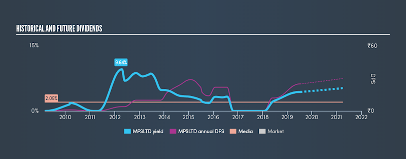 NSEI:MPSLTD Historical Dividend Yield, July 12th 2019