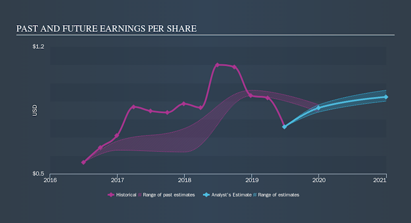 NasdaqGS:HCKT Past and Future Earnings, September 26th 2019