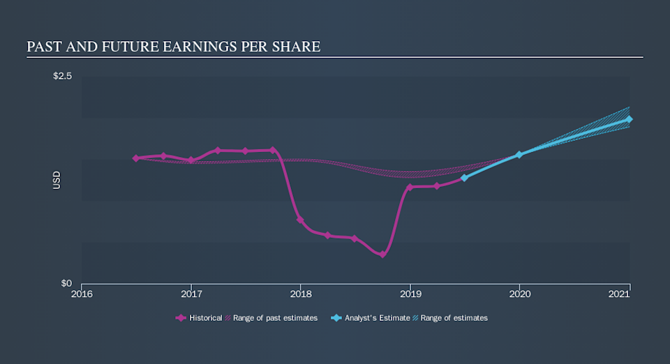 NasdaqGS:SYKE Past and Future Earnings, September 11th 2019