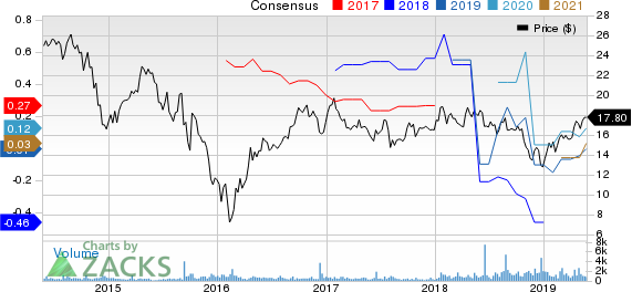 USA Compression Partners, LP Price and Consensus