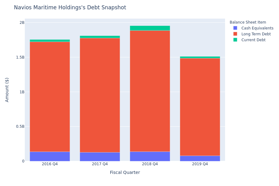 What Does Navios Maritime Holdings's Debt Look Like?