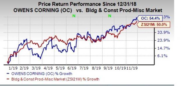 Owens Corning Oc Hits New 52 Week High More Room To Run