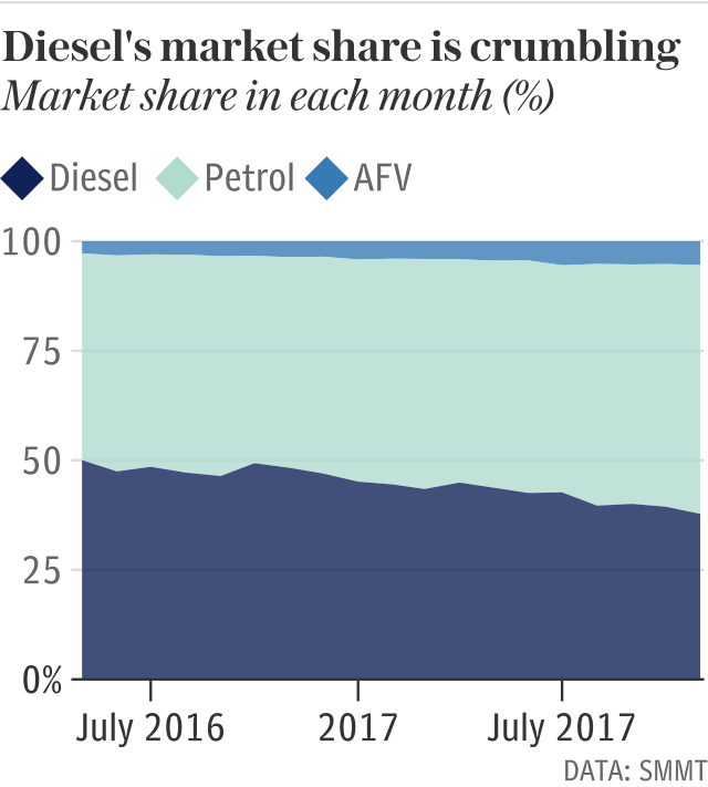 Diesel's market share is crumbling