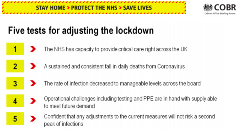 The slide previously did not mention overwhelming the NHS in its fifth test. (Gov.uk)