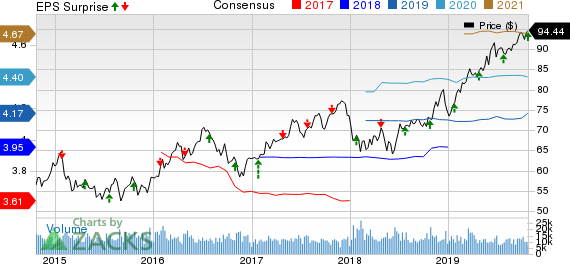 Raytheon Company Price, Consensus and EPS Surprise