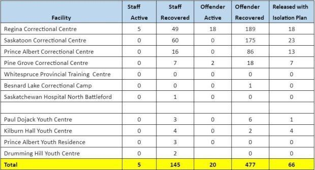 The number of COVID-19 cases recorded in the province's provincial correctional centres as of April 8, 2021.