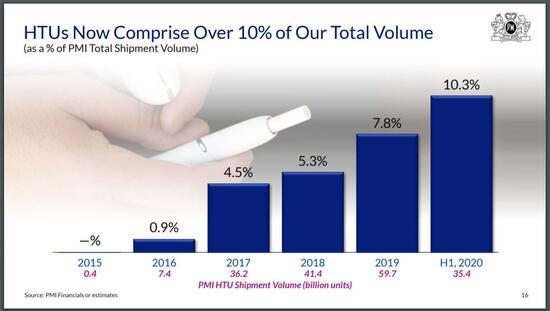 Is Philip Morris a Buy Following Another Dividend Increase?