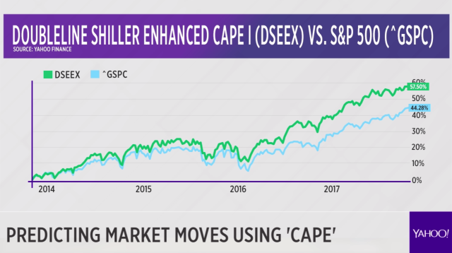 The DoubleLine Shiller Enhanced CAPE fund (DSEEX) has outperformed the S&P 500 since its inception in late 2013.