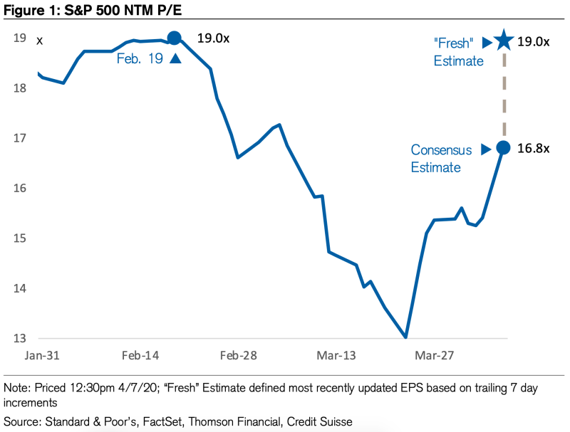 Stocks aren't as cheap as you think. (Credit Suisse)