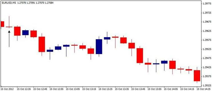 Forex_EURUSD-_Trading_the_U.S._Retail_Sales_Report_body_ScreenShot042.png, Forex: EUR/USD- Trading the U.S. Retail Sales Report