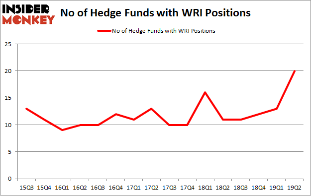 No of Hedge Funds with WRI Positions