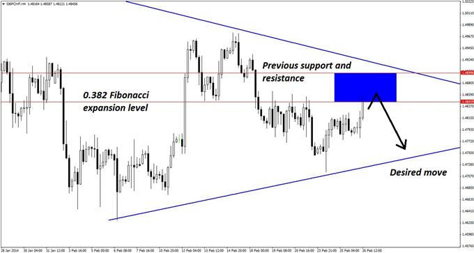 GBPCHF_Triangle_Pattern_with_an_Elliott_Wave_Twist_body_GuestCommentary_KayeLee_February26A_3.png, GBP/CHF Triangle Pattern with an Elliott Wave Twist